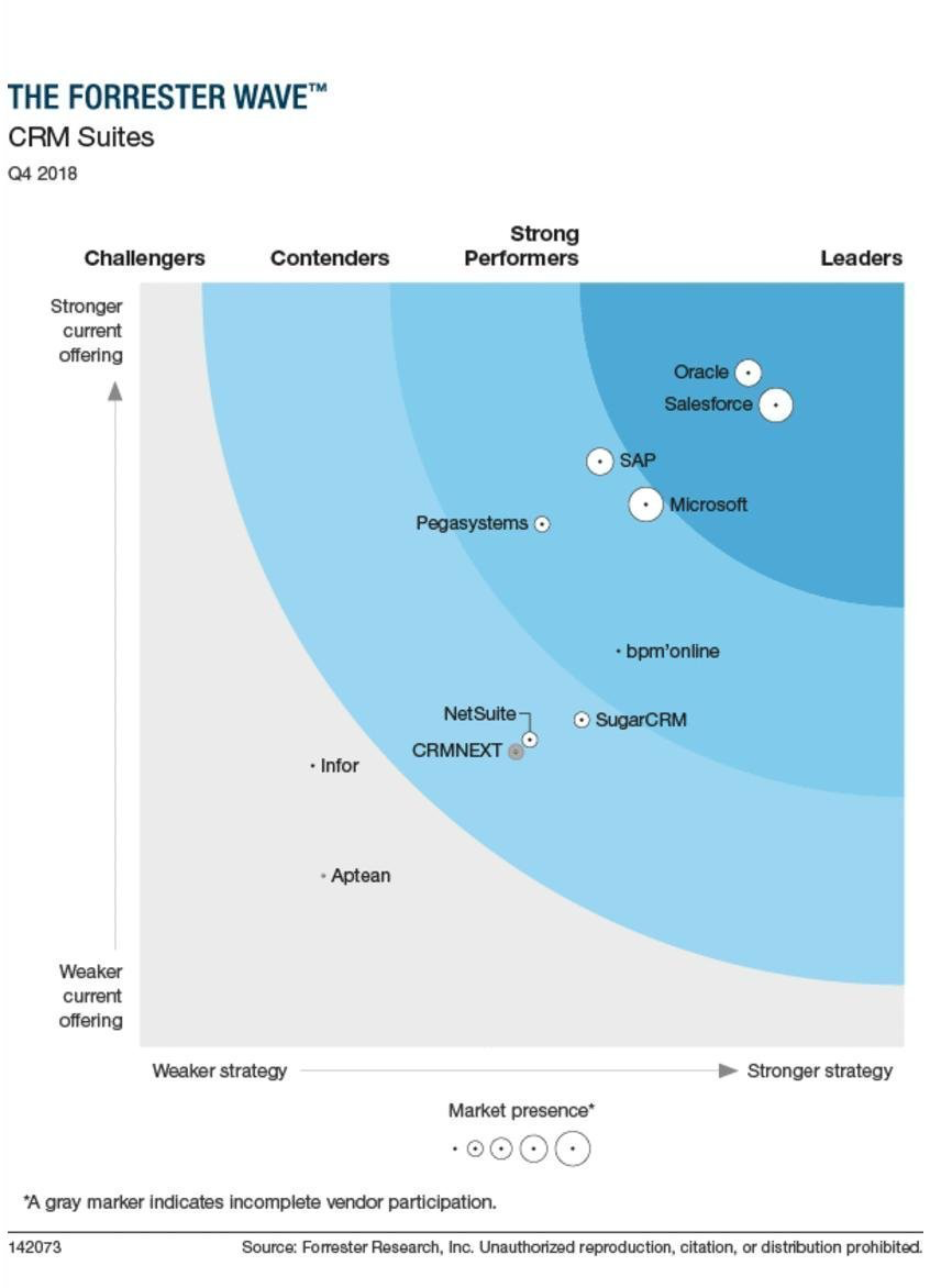 CRM suites by Forrester